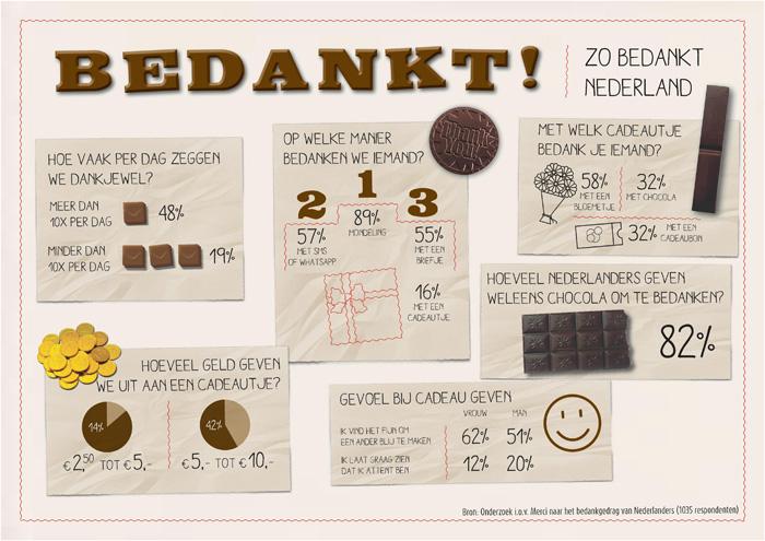 attent met chocolade