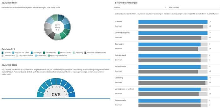 mypp dashboard